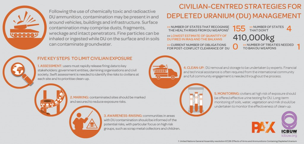 ICBUW_civilian_centred_clearance_graphic_web